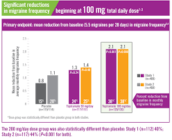 Migraine Chart Topiramate Clinical Data Trokendi Xr Topiramate Hcp