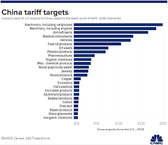 Auto Trade Value Chart Heres A List Of American Products Targeted By Chinas New