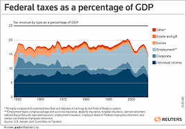 Federal Revenue By Year Chart Chart Of The Day Truth About Taxes Edition
