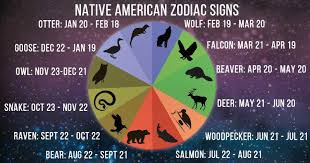 Native American Birth Chart What Your Native American Zodiac Symbols Really Means