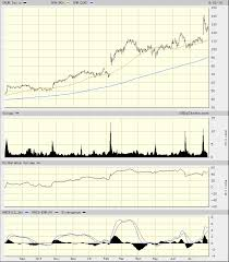 Grubhub Share Price Chart Time To Grab More Grubhub Shares Realmoney