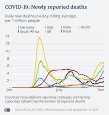 Coronavirus digest: Germany surpasses 20,000 COVID deaths   News   DW