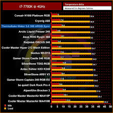Kitguru - Part Thermaltake Argb Water 5 360 0 Sync 3 Review