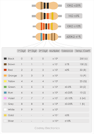 Resistor Measurement Chart Resistor Color Code Guide Codrey Electronics