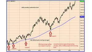 Nifty Chart Moneycontrol Classroom How To Identify Support Resistance On Technical