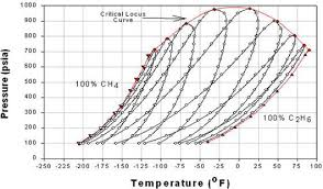 Lng Temperature Pressure Chart Effect Of Composition On Phase Behavior Png 520 Phase