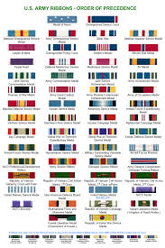 Navy Order Of Precedence Chart Pin By Catherine Chambers On Military Army Ribbons