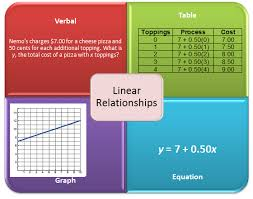 solutions of simultaneous equations