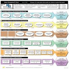 Strategic Plan Template An Easy To Use Strategic Planning Template 3