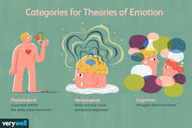 Overview Of The 6 Major Theories Of Emotion