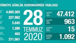 Son dakika haberi: 28 Temmuz koronavirüs tablosu! Vaka, ölü sayısı ve son  durum açıklandı - GÜNCEL Haberleri
