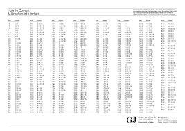 45 Extraordinary Inch To Decimal Conversion Chart Pdf