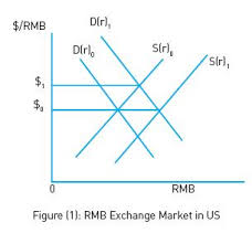 The Depreciating Kyat Dollar Exchange Rate Issue The