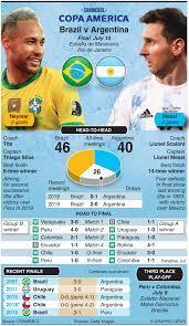 Brazil vs Argentina, Copa America 2021 ...