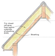 how to insulate a roof74