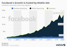 Chart Facebooks Growth Is Fueled By Mobile Ads Statista