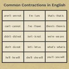 Contraction Chart Grammar What Are Contractions In English Grammar