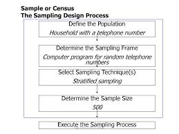 The Sampling Design Process Mkt 416 Chapter 11 Sampling Design And Procedures Ppt