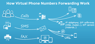Virtual phone number system