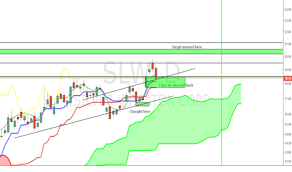 Slw Stock Quote Interesting SLW Stock Price And Chart TradingView