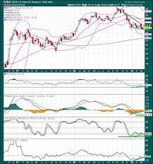 The Keystone Speculator Tnx 10 Year Treasury Note Yield