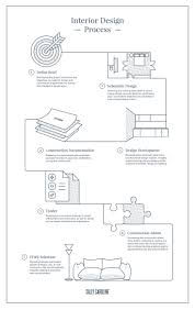 best 25 what is interior design ideas only on pinterest kitchen Home Interior Design Business Plan Sample sally caroline the interior design process flowchart infographic map Interior Design Business Model Examples