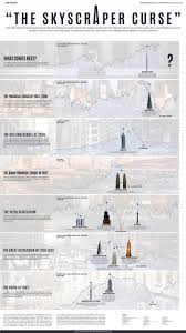 Historical Stock Market Chart Poster Infographic Do Newly Built Skyscrapers Signal The Top Of