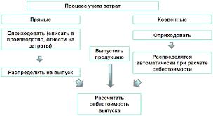 Бухгалтерский учет в ЗАО Октябрьский элеватор