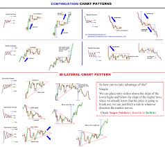 Trading Chart Patterns Forex Pattern Day Trading