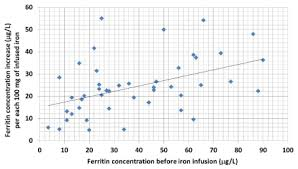 Ferritin Level Chart Anemia Iron Deficiency Without Anemia Common Important Neglected