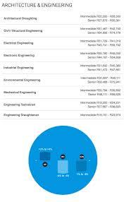 architectural engineering salary range. Building And Construction Architectural Engineering Salary Range