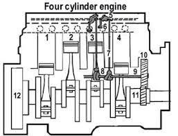 marine engines propulsion most marine engines have several cylinders for more power and smoothness the cylinders are identified by numbering them in order from the front of the