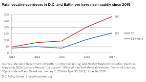Most Dangerous Drugs Chart Synthetics The Next Chapter In The D C Regions Drug
