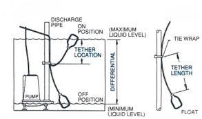 wiring diagram for sump pump switch the wiring diagram septic wiring diagram nilza wiring diagram