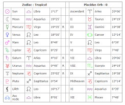 Ascendant Sign Chart Astrology 101 The Sun Moon And Ascendant Rising Sign