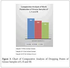 Analysis Of Sodium Greases From Three Recycled Engine Oil