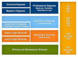 College Degree Chart Lindentours U S System Of Education