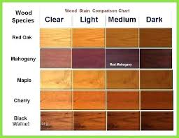 Mahogany Stain Color Chart Thompson Stain Colors Dcmusic Co