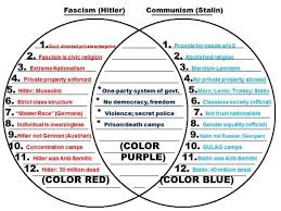 Socialism And Communism Venn Diagram Stalin Vs Lenin Venn Diagram Great Installation Of Wiring Diagram