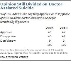 Chapter 1 Opinion About Laws On Doctor Assisted Suicide Pew