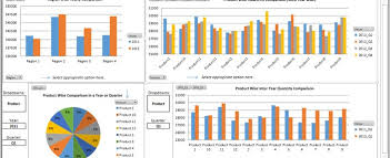 Quarterly Charts In Excel Sales Performance Dashboard Comparison By Yearly Quarter