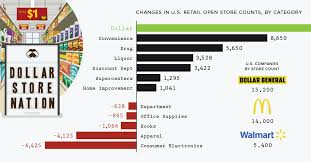 Dollar Tree Stock Chart Discount Domination Dollar Stores Are Thriving In America