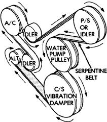 1995 jeep wrangler 4 0l serpentine belt diagram serpentinebelthq com 1995 jeep wrangler manual transmission for sale 1995 jeep wrangler 4 0l serpentine belt diagram