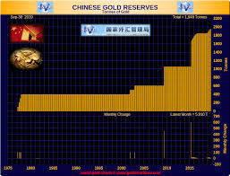 Chinese Central Bank Gold Buying On A Need To Know Basis