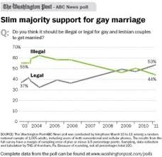 trends in attitudes towards same sex marriage ssm and civil unions  washington post graph
