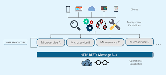 What Are Microservices An Introduction To Microservice