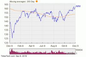Etf Compare Chart Ishares Russell 2000 Etf Experiences Big Inflow Nasdaq