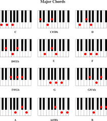 Piano Chord Chart - Template Free Download | Speedy Template