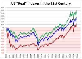 Nasdaq 2000 Chart The S P 500 Dow And Nasdaq Since Their 2000 Highs Dshort