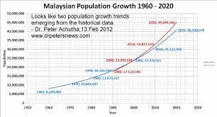 Malaysia House Price Chart Malaysian Population Growth And Malaysian Property Prices